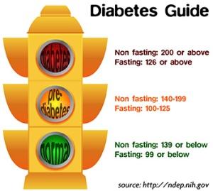 diabetes-education-traffic-light